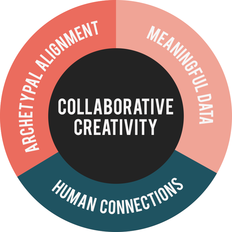 Collaborative Creativity - Archetypal alignment - Human Connections - Meaningful Data